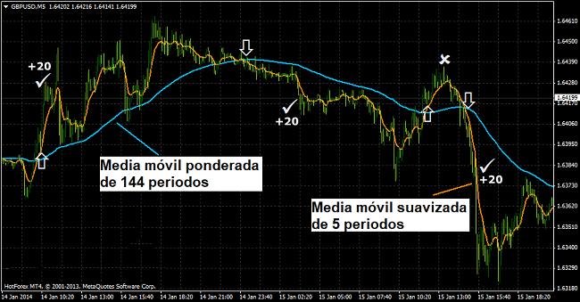 Sistema de trading de scalping Forex - Ejemplo de posiciones de compra-venta