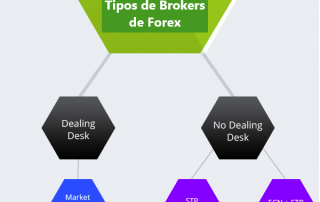 Tipos de brokers de Forex