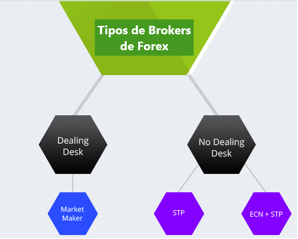 Selección de un broker de Forex con base en tecnologías de ejecución y fiabilidad