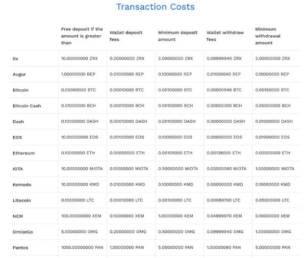 Costos por transacción de Bitpanda
