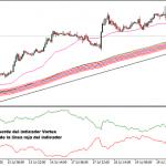 Sistema de Trading Forex Vegas Modificado
