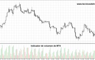 Gráfico H4 del GBP/USD con volumen