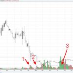 El volumen en el mercado Forex - ¿Es útil o no?