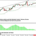 Estrategia de trading Forex con flechas de curvas de Fisher