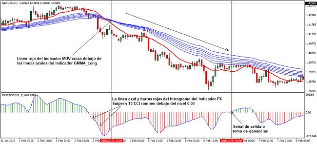 Ejemplo de operación de venta con sistema de trading