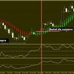 Sistema de trading con gráficos Heikin Ashi, indicador Momentum e indicador WPR