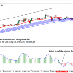 Estrategia de Trading Forex T3 Long