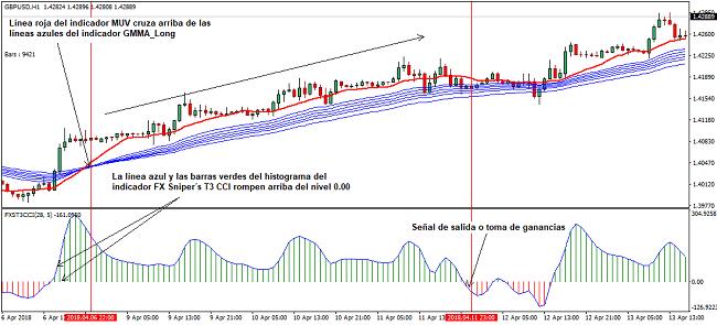 Señal de compra del sistema de trading GMMA_Long