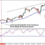 Sistema de trading para Forex de seguimiento de tendencia Sunrise