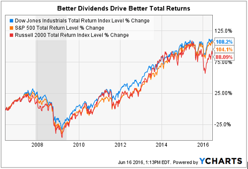 Rendimiento de acciones Blue Chip