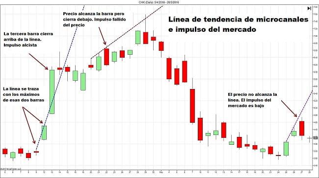 Trading con líneas de tendencia