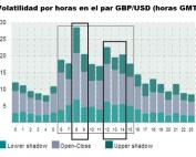 Horas más adecuadas para operar en el GBP/USD