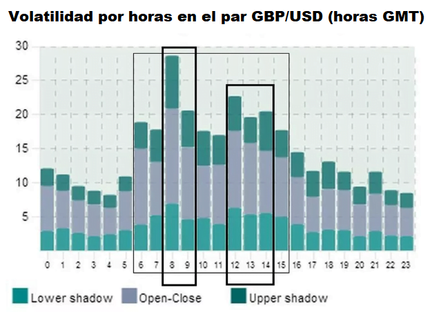 Las mejores horas para operaciones de daytrading en el par de divisas GBP/USD