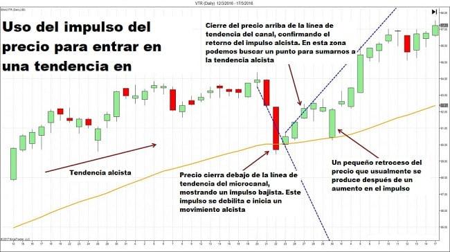 Operaciones con el impulso a favor de la tendencia del mercado