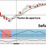Sistema de trading para MT4 con los indicadores RAVI FX Fisher y Market Guru