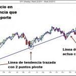 ¿Cómo analizar el impulso del mercado con líneas de tendencia de micro canales?