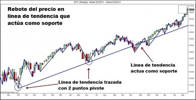 Rebote del precio en soporte formado por línea de tendencia