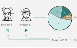 Plataforma de copytrading de EXNess