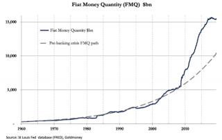 Cantidad de dinero fiat en Estados Unidos