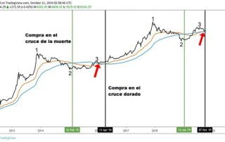 Cruce de la muerte en Bitcoin