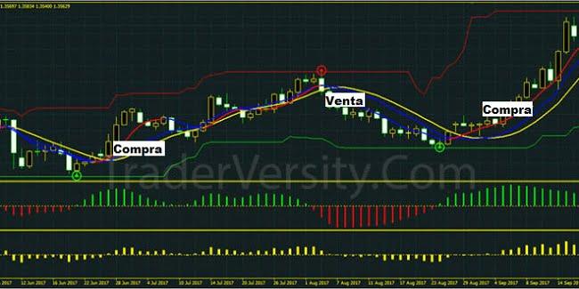 Estrategia de trading de inversión del precio con canales RenkoStreet, Histograma del RSI y oscilador de Fisher