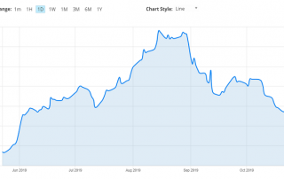 CFD de bonos EUR-Bund de Avatrade