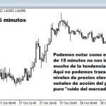 Uso de Gráficos Diarios para Mejorar los Resultados en el Trading