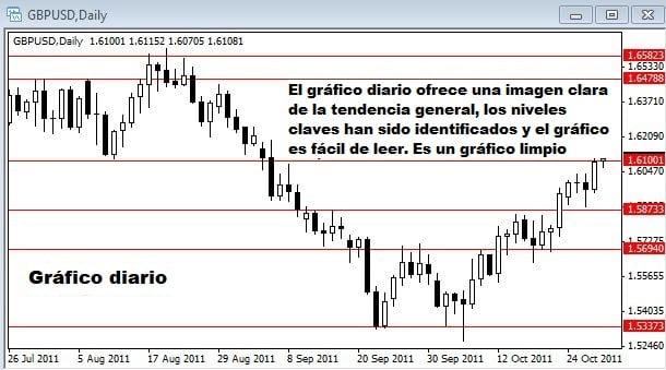 Gráfico diario del par GBP/USD