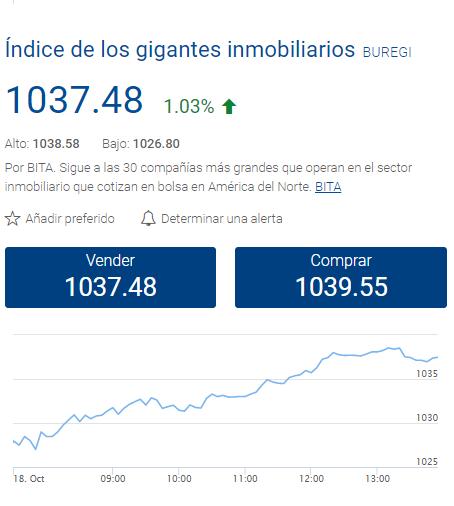CFD de Índices y ETF del Sector Inmobiliario de Plus500