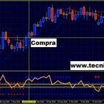 Estrategia de Trading Forex MegaTrend con el RSI y Bandas de Bollinger
