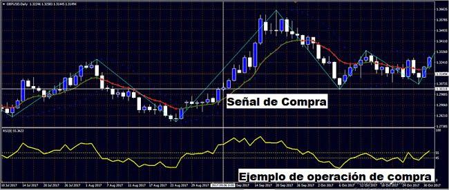 Operación de compra de sistema de reversión del precio