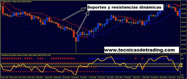 Sistema de trading Forex MegaTrend