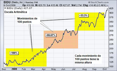 Ciclos del mercado en escala aritmética