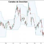 Los Canales de Donchian - Concepto y Usos en el Trading