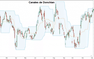 Indicador de Canales de Donchian