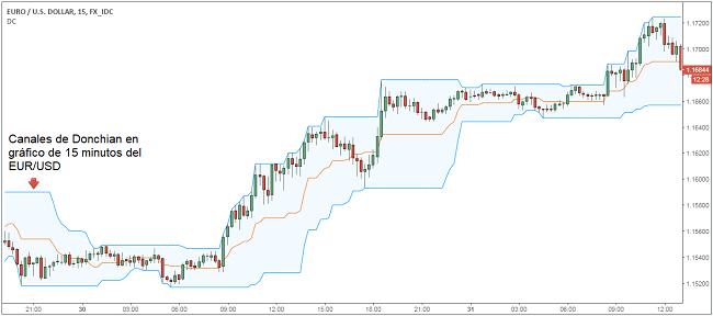 Canales de Donchian en EUR/USD
