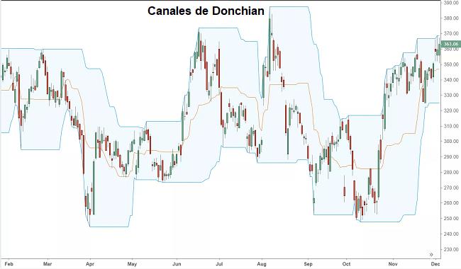 Los Canales de Donchian – Concepto y Usos en el Trading