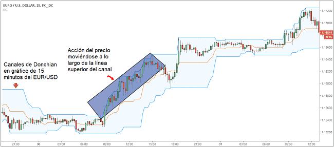 Estrategia de trading intradiaria con canales de Donchian