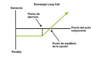 Diagrama de la estrategia Long Call