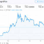 Bitcoin podría caer hasta $5,000 si este patrón se desarrolla