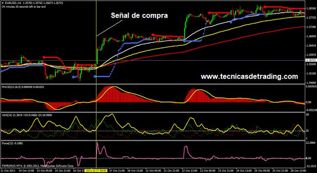 Sistema de trading con los indicadores ADX y Force Index