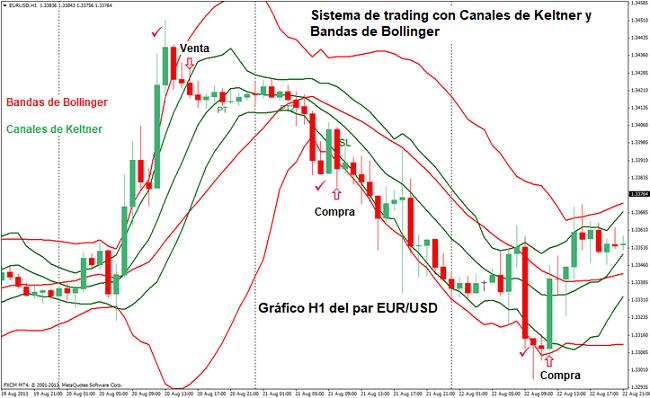 Sistema de trading de inversión basado en los canales de Keltner y las Bandas Bollinger