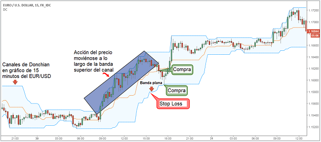 Stop loss con canales de Donchian