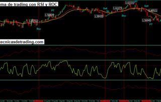 Ejemplo de sistema de trading con indicador ROC