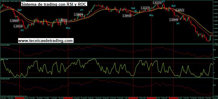 Sistema de Trading con los Osciladores RSI y ROC