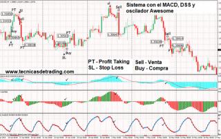 Sistema de trading con el MACD y otros indicadores