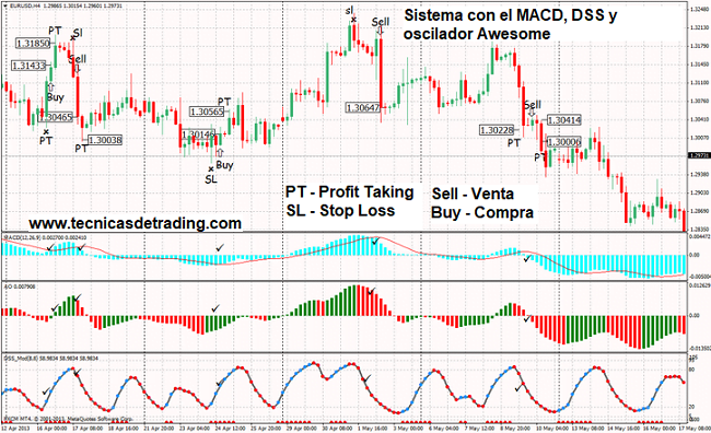 Sistema de trading con el MACD y el indicador DSS Bresert