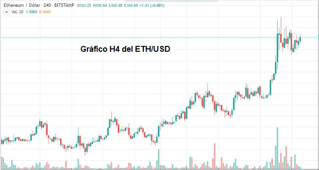 Gráfico H4 del ETH/USD