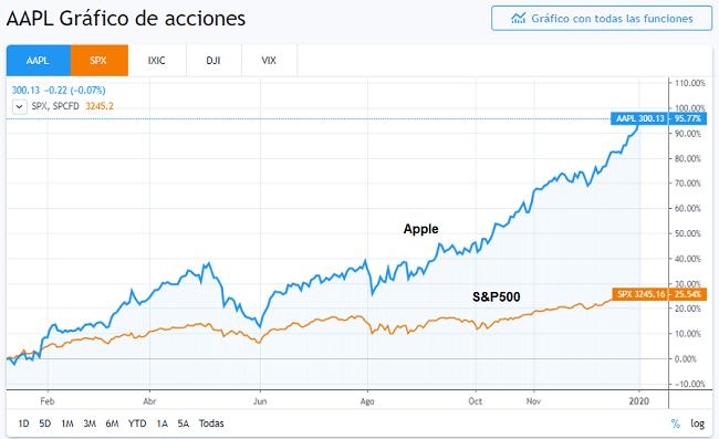 Apple fue la mejor acción del 2019