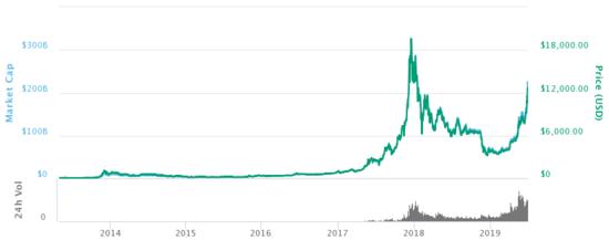 ¿Por qué los bitcoins tienen valor?